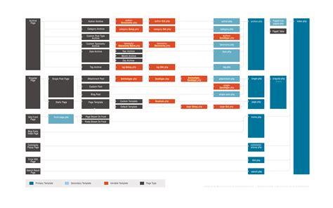 template hierarchy theme developer handbook wordpress