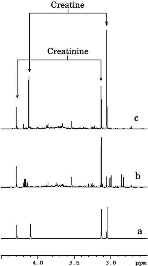 Proton NMR spectra measured at pH 2.50. a: Standard 0.1 M