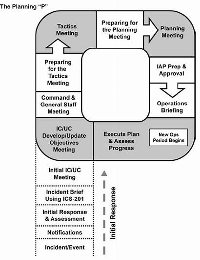 Planning Ics Incident Command Process System Facilities