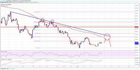 See the live bitcoin to us dollar exchange rate. Bitcoin Price Weekly Analysis - BTC/USD's Upsides Remain Capped   NewsBTC