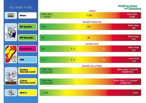 diabetic blood sugar range leicestershire diabetes your health profile