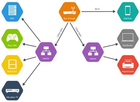 bureau d occasion comment créer un réseau rj45 à la maison facilement