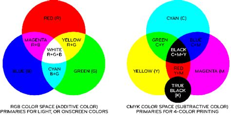 what color does black and yellow make what colors make black quora