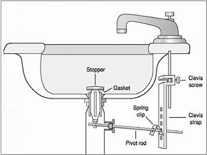 Vanity sinks kohler bathroom sink drain repair diagram for How to fix stopper in bathroom sink