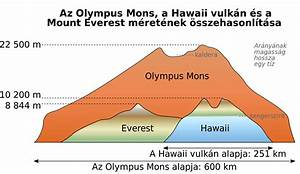 Olympus Mons  U2013 Wikip U00e9dia
