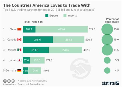 top trading companies us protectionism won t work this is why world economic