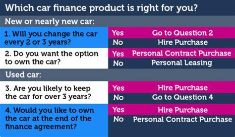 Car Finance Calculators Car Loans Interest Rates And Deals