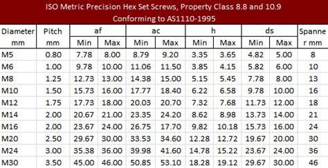 metric pc set screws high tensile