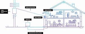Fiber Internet Providers - Fiber Vs Cable