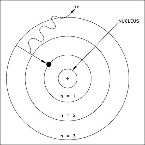 Bohr Atomic Model Planetary System (page 2) - Pics about space