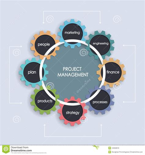 Project Management Business Plan With Gear Wheel Stock. Personal Injury Lawyer Dc Bethesda Dental Spa. Total Rewards Vegas Offers Ohio Llc Formation. Data Integrity Analyst Job Description. Watch Movies Online At School. New York Car Insurance Quote. Joe Andruzzi Foundation Self Storage Newark De. Small Business Direct Deposit. St Louis Hyundai Dealerships
