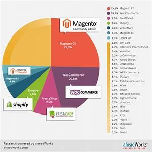 E-commerce Platforms Popularity Study, October 2014