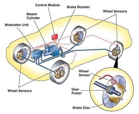 Anti-lock Braking System (abs) • Motor
