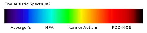 autism colors understanding the spectrum in autistic spectrum