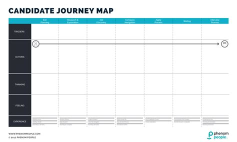 journey map template candidate journey map template phenom