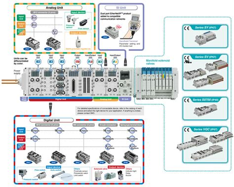 smc products reduced wiring fieldbus system serial