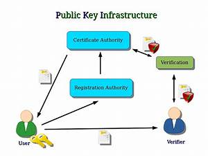 Computer Security And Pgp  Public Key Infrastructure And