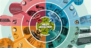 Infographic The Raw Materials That Fuel The Green Revolution