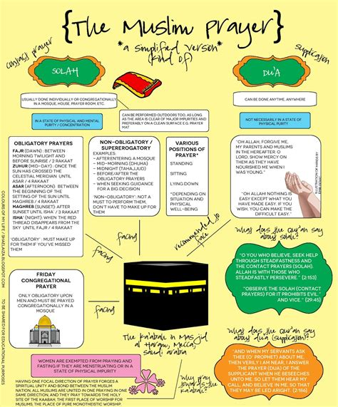 Muslim Prayer Infographic