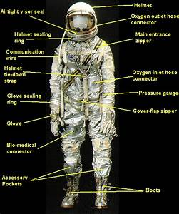 Project Mercury Pressure suits
