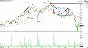 What Is The Death Cross Pattern And How To Make Use Of It