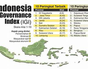indonesian governance index Archives