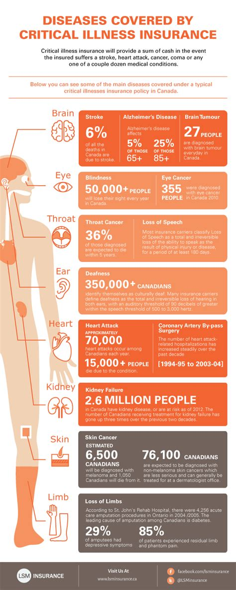 infographic diseases covered  critical illness