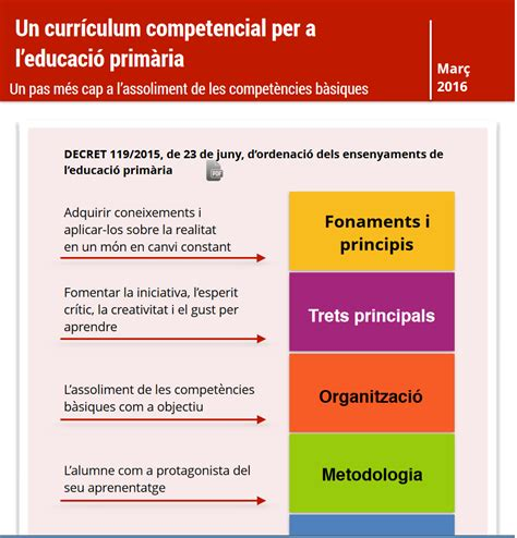 Curriculum De Primària Decret 1192015, De 23 De Juny, D