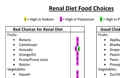 It start with some diet tips. Renal Diet Food Choices | RD2RD
