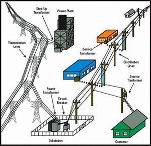 Power Substation Types