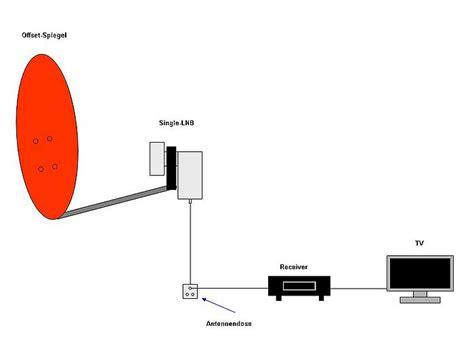 ausrichtung satellitenschüssel astra satellitenfernsehen reicheltpedia