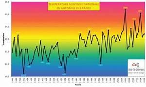 Météo Terre Net : bilan m t o de novembre 2016 et de l 39 automne 2016 ~ Medecine-chirurgie-esthetiques.com Avis de Voitures