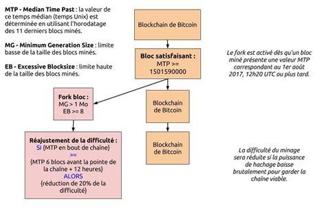 Comment investir dans des cryptomonnaies (Bitcoin, acheter ...