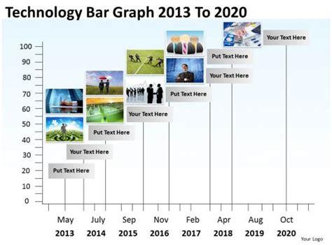 product roadmap timeline technology bar graph