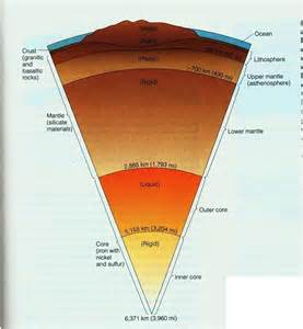 Earth's Interior « Mr Calaski