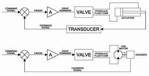 Asco Redhat 2 Wiring Diagram