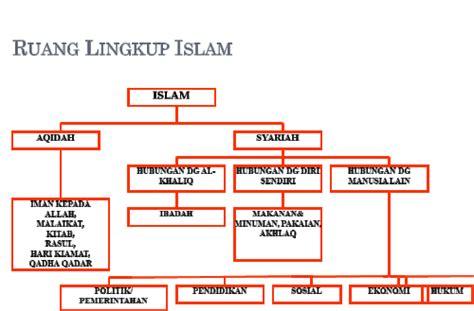 ruang lingkup islam muslimah activity