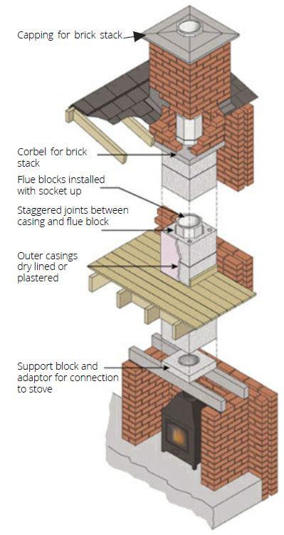 chimney systems kpc uk