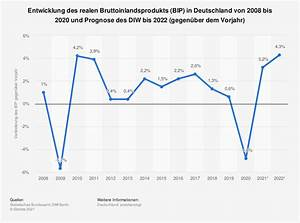 Bruttoinlandsprodukt Erklärt Nominales Und Reales Bip