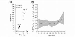 A  Mean Crp Values In Lumbar Spinal Fusion Surgery