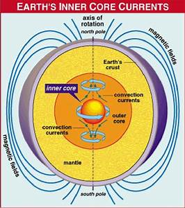 17 best The Decline of the Earth's Magnetic Field images ...