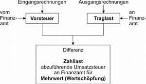 Zahllast Berechnen : umsatzsteuerschuld baunachrichten begriffs erl uterungen ~ Themetempest.com Abrechnung