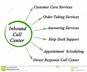 Inbound Call Center Stock Illustration  Illustration Of