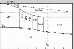 Pourbaix Diagram For Cobalt In The Ammoniacal System  Activities Are