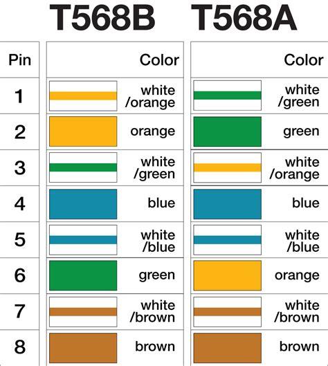 standard cate wiring diagram
