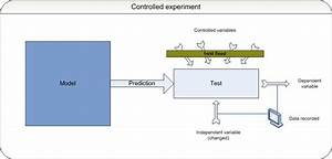 Science uses controlled experiments to test models ...