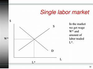 Ppt - Labor Supply And Demand Powerpoint Presentation
