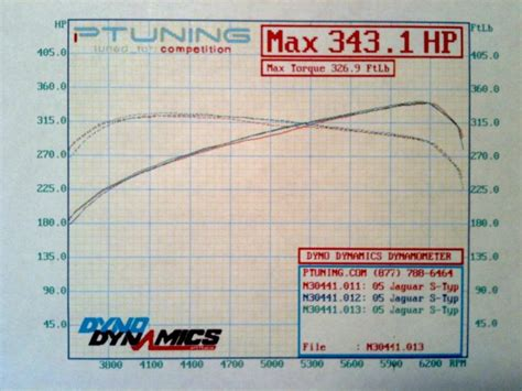 Dyno Results After Exhaust Modification