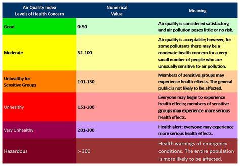 oxygen saturation normal range oxygen saturation level chart dissolved oxyggen ayucar