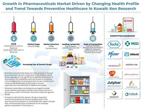 kuwait pharmaceuticals industry pharmaceuticals industry